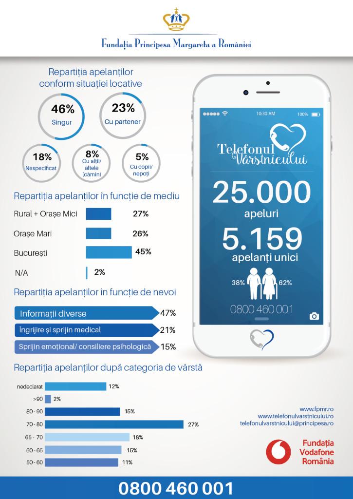 Infografic TV 25000APELURI